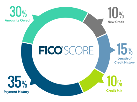 Chart showing the division of how a FICO Score is calculated.